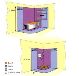 Electrical zones in wet areas (bathroom)